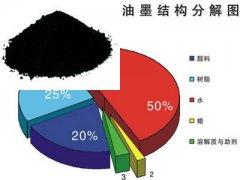 水性油墨专用色素炭黑