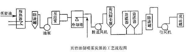 喷雾炭黑生产工艺流程图